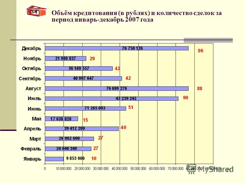 21 Объём кредитования (в рублях) и количество сделок за период январь-декабрь 2007 года