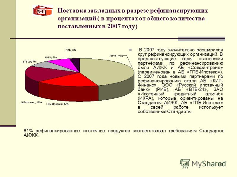 25 Поставка закладных в разрезе рефинансирующих организаций ( в процентах от общего количества поставленных в 2007 году) В 2007 году значительно расширился круг рефинансирующих организаций. В предшествующие годы основными партнёрами по рефинансирован
