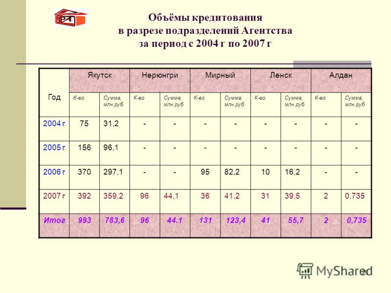 28 Объёмы кредитования в разрезе подразделений Агентства за период с 2004 г по 2007 г Год ЯкутскНерюнгриМирныйЛенскАлдан К-воСумма, млн.руб К-воСумма, млн.руб К-воСумма, млн.руб К-воСумма, млн.руб К-воСумма, млн.руб 2004 г7531,2-------- 2005 г15696,1
