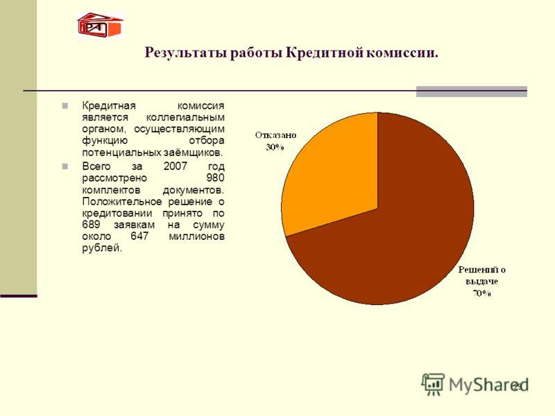 29 Результаты работы Кредитной комиссии. Кредитная комиссия является коллегиальным органом, осуществляющим функцию отбора потенциальных заёмщиков. Всего за 2007 год рассмотрено 980 комплектов документов. Положительное решение о кредитовании принято п