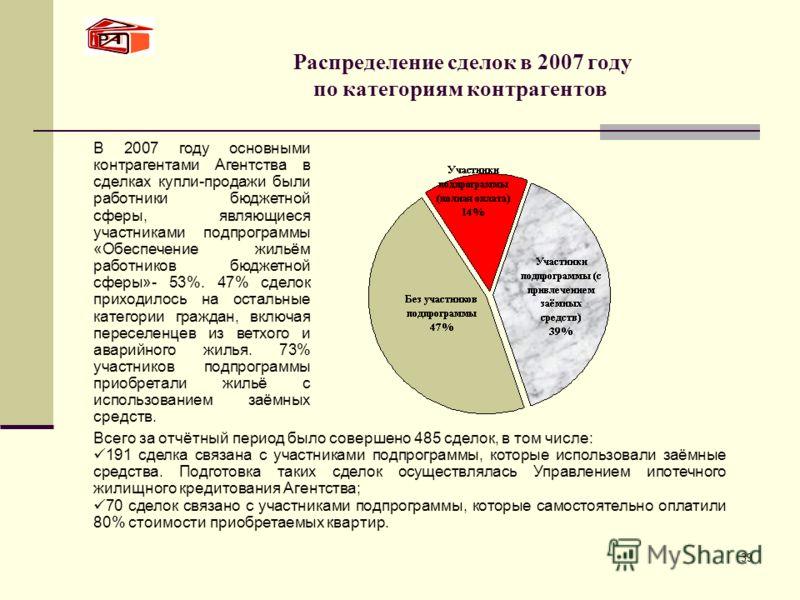 39 Распределение сделок в 2007 году по категориям контрагентов Всего за отчётный период было совершено 485 сделок, в том числе: 191 сделка связана с участниками подпрограммы, которые использовали заёмные средства. Подготовка таких сделок осуществляла