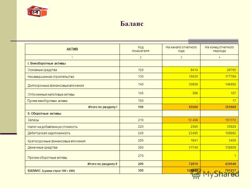 46 Баланс АКТИВ Код показателя На начало отчетного года На конец отчетного периода 1234 I. Внеоборотные активы Основные средства 120841426785 Незавершенное строительство 13015930177769 Долгосрочные финансовые вложения 14030859146992 Отложенные налого