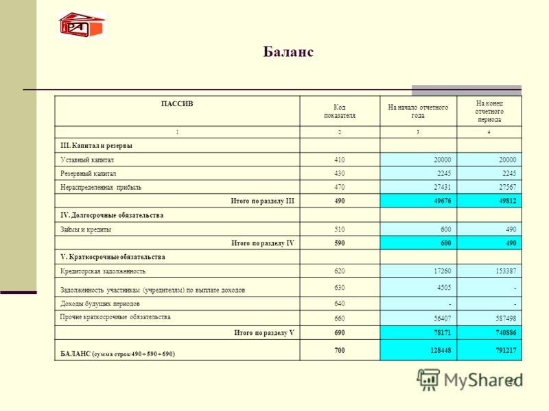 47 Баланс ПАССИВ Код показателя На начало отчетного года На конец отчетного периода 1234 III. Капитал и резервы Уставный капитал41020000 Резервный капитал4302245 Нераспределенная прибыль4702743127567 Итого по разделу III4904967649812 IV. Долгосрочные