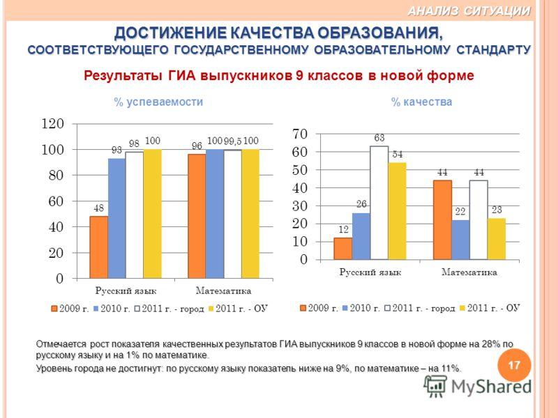 17 Отмечается рост показателя качественных результатов ГИА выпускников 9 классов в новой форме на 28% по русскому языку и на 1% по математике. Уровень города не достигнут: по русскому языку показатель ниже на 9%, по математике – на 11%. % успеваемост