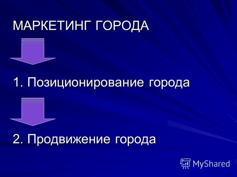 МАРКЕТИНГ ГОРОДА 1. Позиционирование города 2. Продвижение города