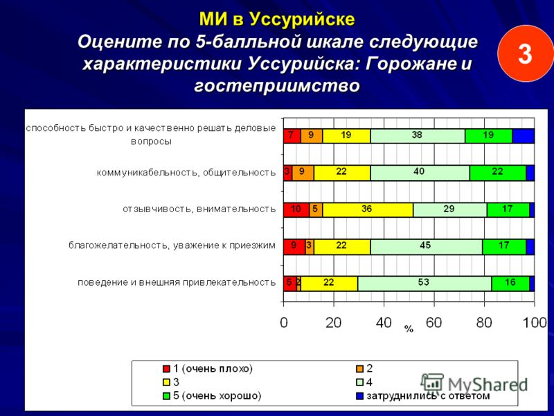 МИ в Уссурийске Оцените по 5-балльной шкале следующие характеристики Уссурийска: Горожане и гостеприимство 3