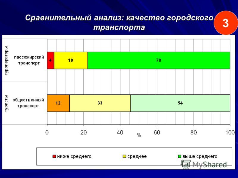 Сравнительный анализ: качество городского транспорта 3