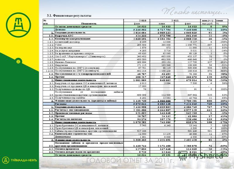 36 3.1. Финансовые результаты