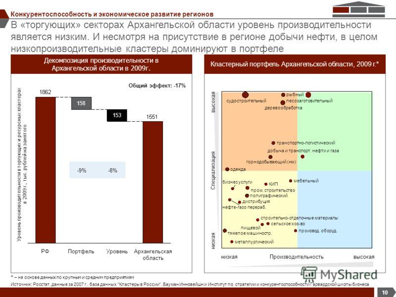 В «торгующих» секторах Архангельской области уровень производительности является низким. И несмотря на присутствие в регионе добычи нефти, в целом низкопроизводительные кластеры доминируют в портфеле 10 Конкурентоспособность и экономическое развитие
