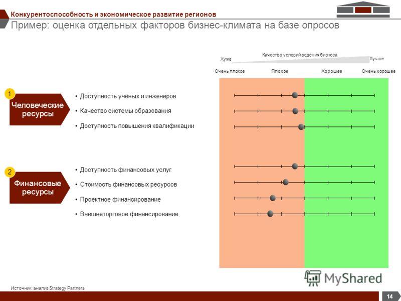 Пример: оценка отдельных факторов бизнес-климата на базе опросов 14 Конкурентоспособность и экономическое развитие регионов Источник: анализ Strategy Partners Качество условий ведения бизнеса Лучше Хуже Очень плохоеПлохоеХорошееОчень хорошее Доступно