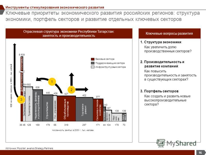 Ключевые приоритеты экономического развития российских регионов: структура экономики, портфель секторов и развитие отдельных ключевых секторов 16 Инструменты стимулирования экономического развития 1. Структура экономики: Как увеличить долю производст