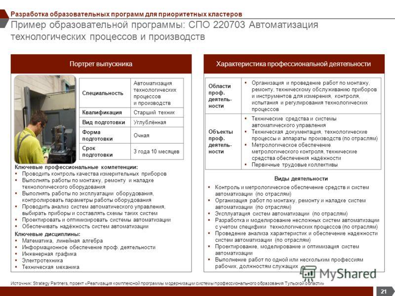 Пример образовательной программы: СПО 220703 Автоматизация технологических процессов и производств 21 Разработка образовательных программ для приоритетных кластеров Источник: Strategy Partners, проект «Реализация комплексной программы модернизации си