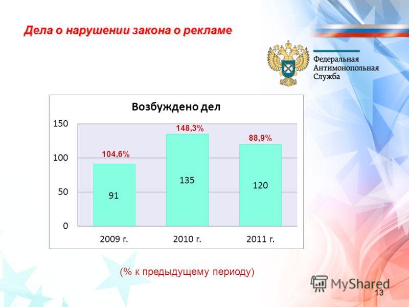 Дела о нарушении закона о рекламе (% к предыдущему периоду) 13