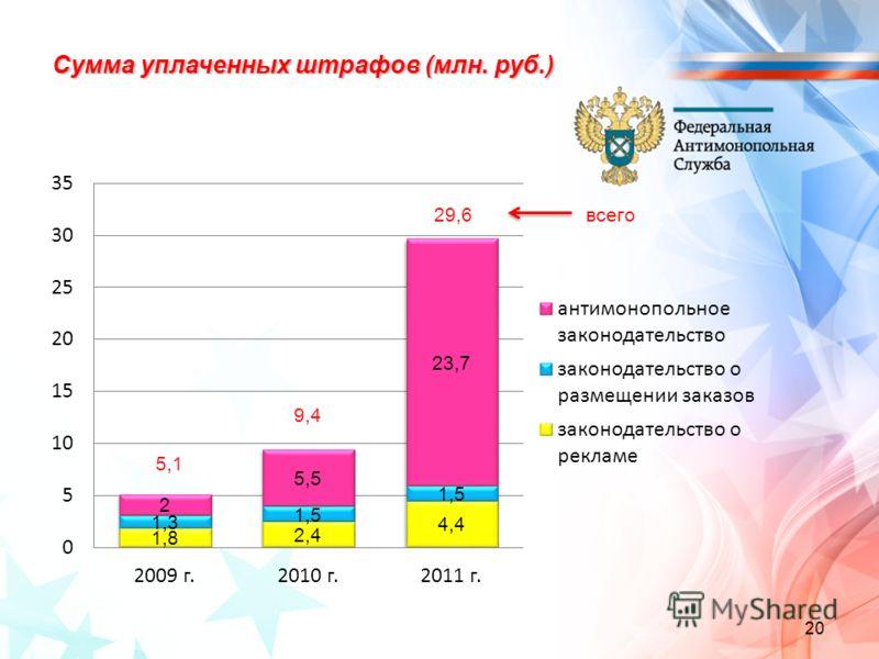 Сумма уплаченных штрафов (млн. руб.) 20