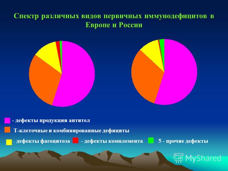 Спектр различных видов первичных иммунодефицитов в Европе и России - дефекты продукции антител Т-клеточные и комбинированные дефициты - дефекты фагоцитоза - дефекты комплемента 5 - прочие дефекты