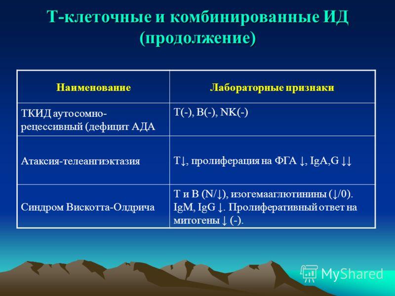 Т-клеточные и комбинированные ИД (продолжение) НаименованиеЛабораторные признаки ТКИД аутосомно- рецессивный (дефицит АДА Т(-), В(-), NK(-) Атаксия-телеангиэктазия Т, пролиферация на ФГА, IgA,G Синдром Вискотта-Олдрича Т и В (N/), изогемааглютинины (