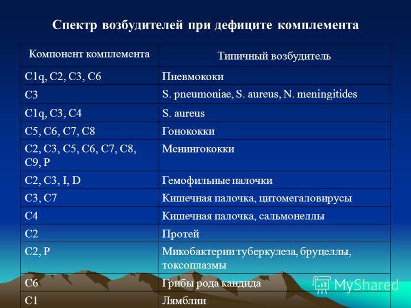 Спектр возбудителей при дефиците комплемента Компонент комплемента Типичный возбудитель С1q, С2, С3, С6Пневмококи С3 S. pneumoniae, S. aureus, N. meningitides С1q, С3, С4S. aureus С5, С6, С7, С8Гонококки С2, С3, С5, С6, С7, С8, С9, Р Менингококки С2,