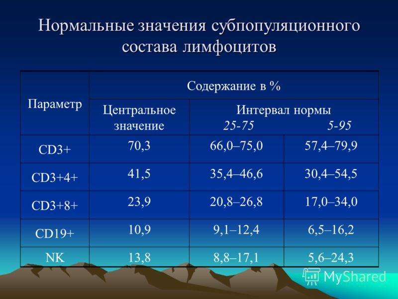 Нормальные значения субпопуляционного состава лимфоцитов Параметр Содержание в % Центральное значение Интервал нормы 25-75 5-95 CD3+ 70,366,0–75,057,4–79,9 CD3+4+ 41,535,4–46,630,4–54,5 CD3+8+ 23,920,8–26,817,0–34,0 CD19+ 10,99,1–12,46,5–16,2 NK 13,8