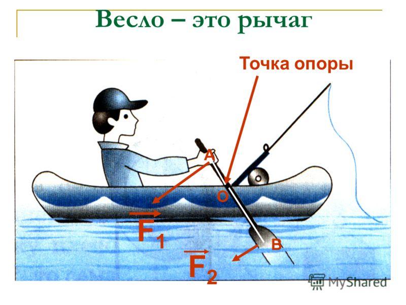 Весло – это рычаг Точка опоры F1F1 F2F2 О А В