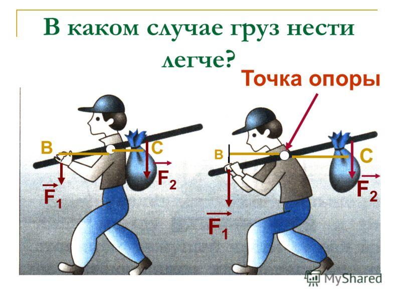 В каком случае груз нести легче? Точка опоры F1F1 В F2F2 С F2F2 С F1F1 В