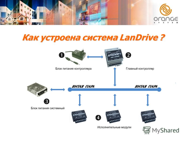 Как устроена система LanDrive ? Структурно система состоит из центрального контроллера и исполнительных модулей, связанных между собой по протоколу RS-485, Modbus. К исполнительным модулям подключается управляемое оборудование.