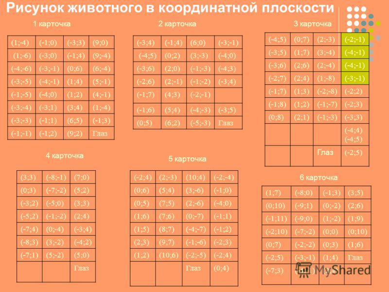 Рисунок животного в координатной плоскости 1 карточка (1;-4)(-1;0)(-3;3)(9;0) (1;-6)(-3;0)(-1;4)(9;-4) (-4;-6)(-3;-1)(0;6)(6;-4) (-3;-5)(-4;-1)(1;4)(5;-1) (-1;-5)(-4;0)(1;2)(4;-1) (-3;-4)(-3;1)(3;4)(1;-4) (-3;-3)(-1;1)(6;5)(-1;3) (-1;-1)(-1;2)(9;2)Гл