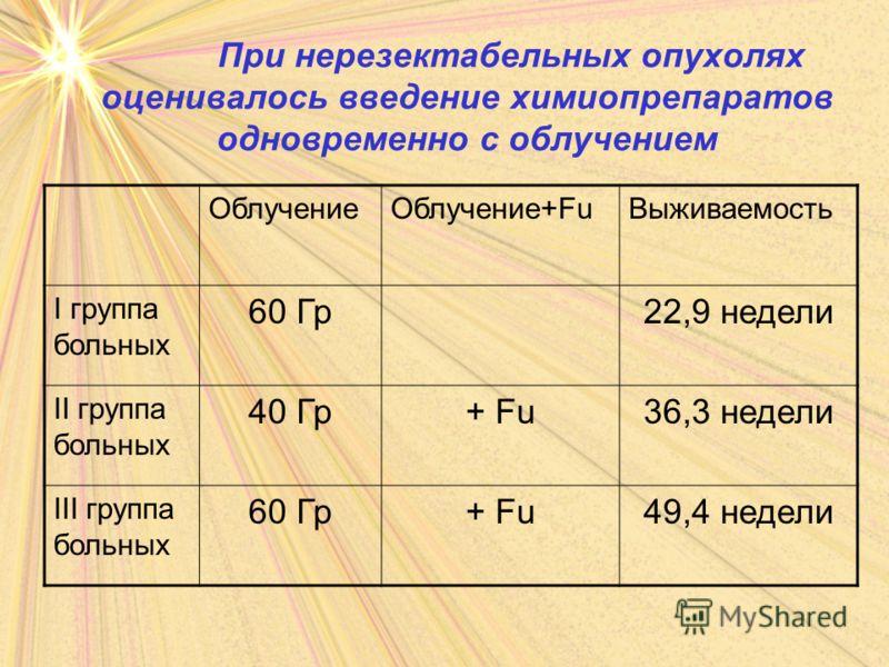 При нерезектабельных опухолях оценивалось введение химиопрепаратов одновременно с облучением ОблучениеОблучение+FuВыживаемость I группа больных 60 Гр22,9 недели II группа больных 40 Гр+ Fu36,3 недели III группа больных 60 Гр+ Fu49,4 недели