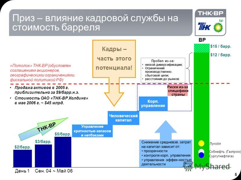 5 Кадры – часть этого потенциала! BP Приз – влияние кадровой службы на стоимость барреля Управление кратностью запасов и нетбэками Человеческий капитал Пробел из-за: низкой диверсификации; Ограничений производственно- сбытовой цепи; расстояния до рын