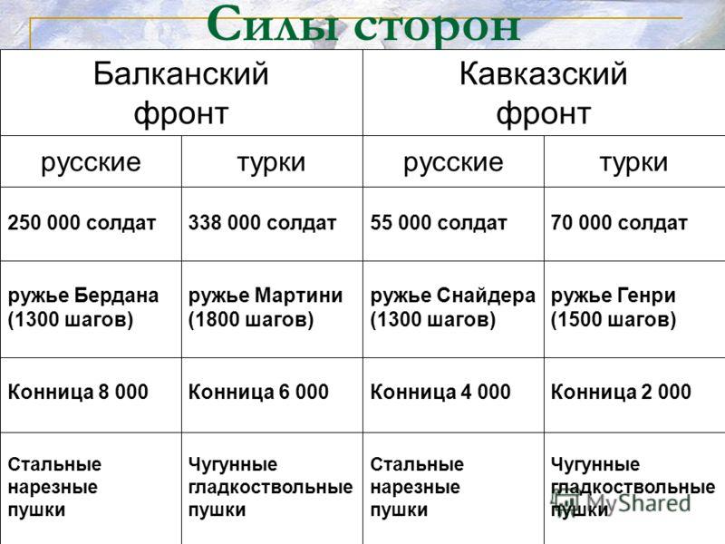 Силы сторон Балканский фронт Кавказский фронт 338 000 солдат ружье Мартини (1800 шагов) Конница 6 000 Чугунные гладкоствольные пушки туркирусскиетурки