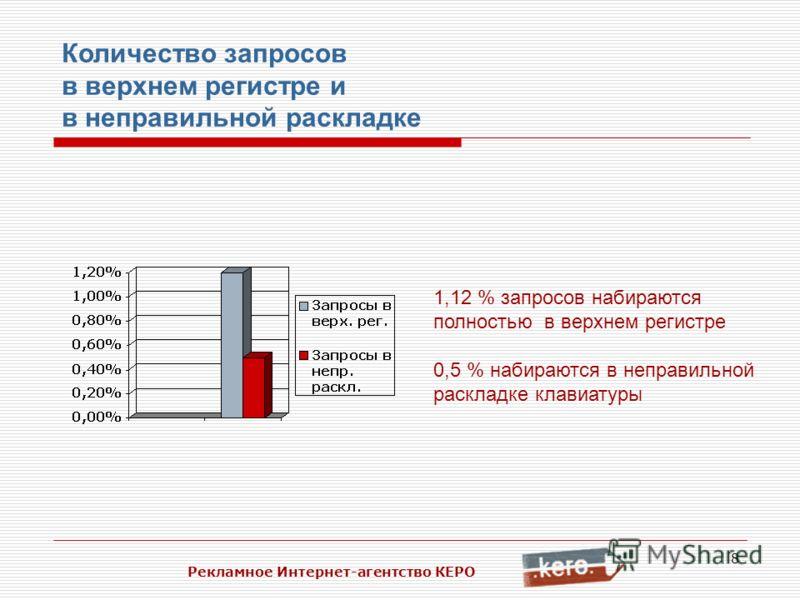 8 Рекламное Интернет-агентство КЕРО Количество запросов в верхнем регистре и в неправильной раскладке 1,12 % запросов набираются полностью в верхнем регистре 0,5 % набираются в неправильной раскладке клавиатуры