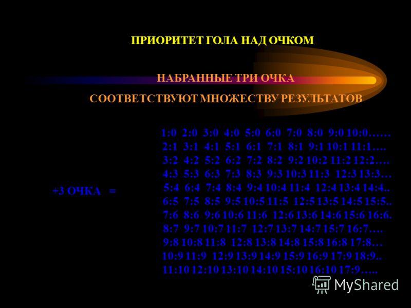 1:0 2:0 3:0 4:0 5:0 6:0 7:0 8:0 9:0 10:0…… 2:1 3:1 4:1 5:1 6:1 7:1 8:1 9:1 10:1 11:1…. 3:2 4:2 5:2 6:2 7:2 8:2 9:2 10:2 11:2 12:2…. 4:3 5:3 6:3 7:3 8:3 9:3 10:3 11:3 12:3 13:3… 5:4 6:4 7:4 8:4 9:4 10:4 11:4 12:4 13:4 14:4.. 6:5 7:5 8:5 9:5 10:5 11:5