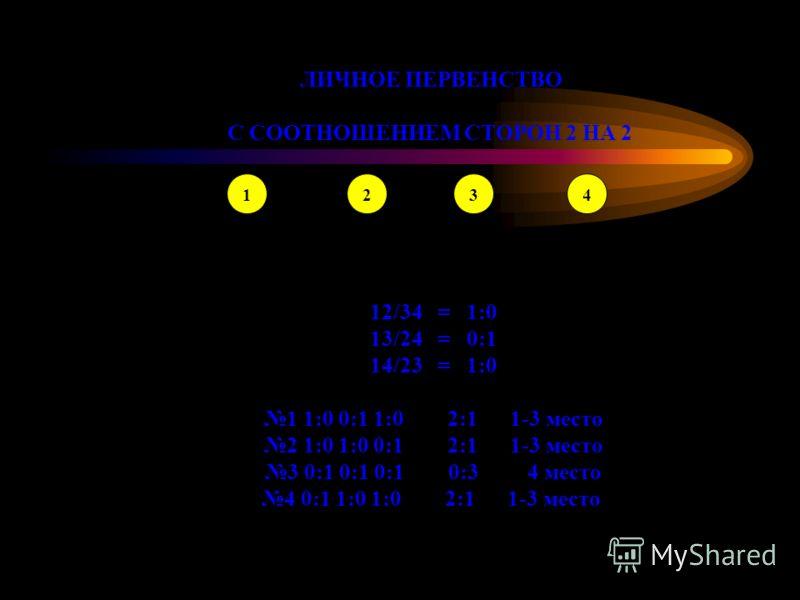 ЛИЧНОЕ ПЕРВЕНСТВО С СООТНОШЕНИЕМ СТОРОН 2 НА 2 1423 12/34 = 1:0 13/24 = 0:1 14/23 = 1:0 1 1:0 0:1 1:0 2:1 1-3 место 2 1:0 1:0 0:1 2:1 1-3 место 3 0:1 0:1 0:1 0:3 4 место 4 0:1 1:0 1:0 2:1 1-3 место