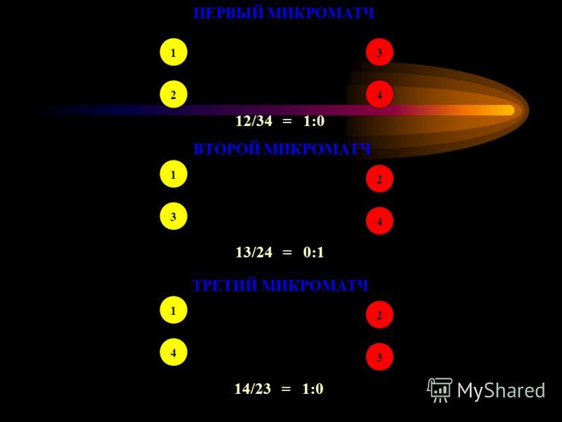 ПЕРВЫЙ МИКРОМАТЧ 1 2 3 4 12/34 = 1:0 ВТОРОЙ МИКРОМАТЧ 1 3 2 4 13/24 = 0:1 ТРЕТИЙ МИКРОМАТЧ 1 4 2 3 14/23 = 1:0
