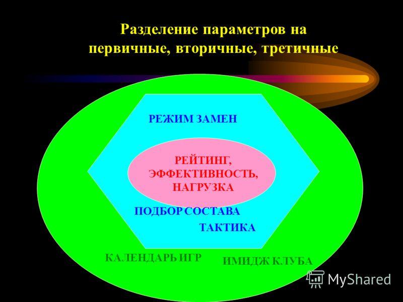 Разделение параметров на первичные, вторичные, третичные КАЛЕНДАРЬ ИГР ИМИДЖ КЛУБА РЕЙТИНГ, ЭФФЕКТИВНОСТЬ, НАГРУЗКА РЕЖИМ ЗАМЕН ПОДБОР СОСТАВА ТАКТИКА