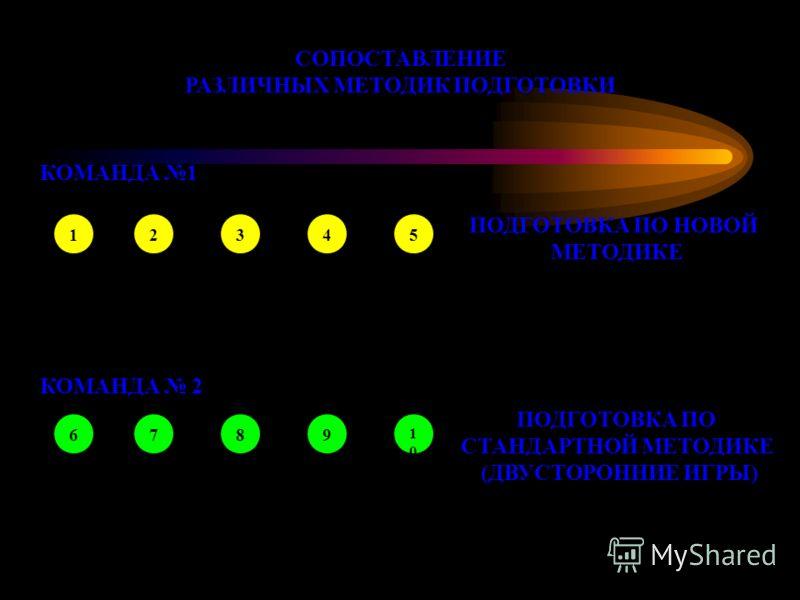 СОПОСТАВЛЕНИЕ РАЗЛИЧНЫХ МЕТОДИК ПОДГОТОВКИ КОМАНДА 1 КОМАНДА 2 12345 6789 1010 ПОДГОТОВКА ПО НОВОЙ МЕТОДИКЕ ПОДГОТОВКА ПО СТАНДАРТНОЙ МЕТОДИКЕ (ДВУСТОРОННИЕ ИГРЫ)