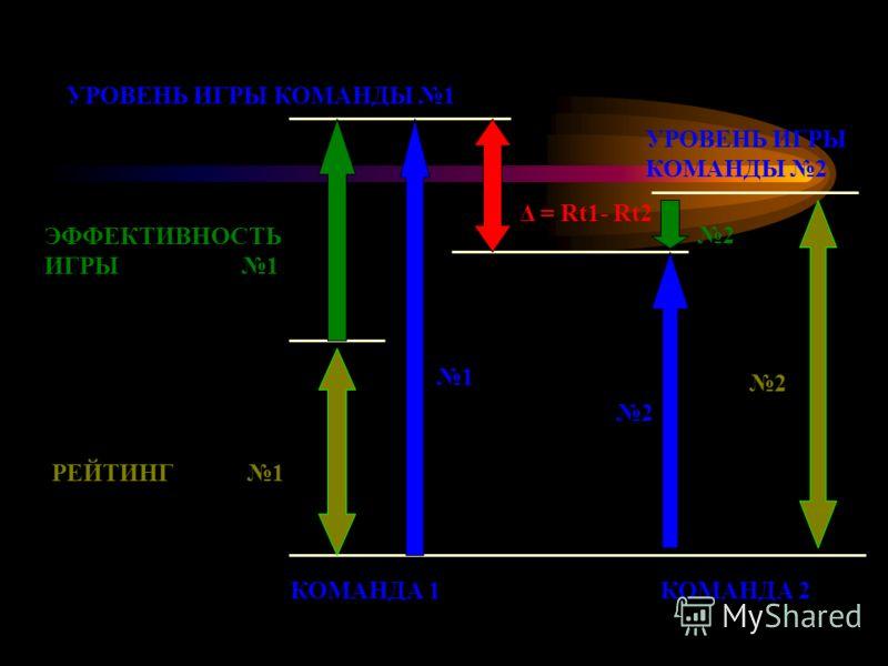 УРОВЕНЬ ИГРЫ КОМАНДЫ 1 ЭФФЕКТИВНОСТЬ ИГРЫ 1 РЕЙТИНГ 1 Δ = Rt1- Rt2 УРОВЕНЬ ИГРЫ КОМАНДЫ 2 2 2 1 2 КОМАНДА 1КОМАНДА 2
