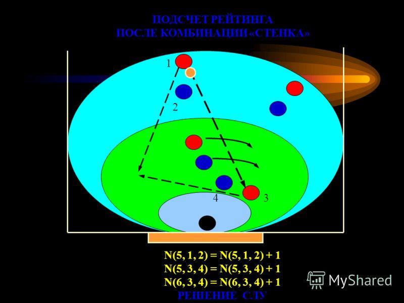 ПОДСЧЕТ РЕЙТИНГА ПОСЛЕ КОМБИНАЦИИ «СТЕНКА» N(5, 1, 2) = N(5, 1, 2) + 1 N(5, 3, 4) = N(5, 3, 4) + 1 N(6, 3, 4) = N(6, 3, 4) + 1 РЕШЕНИЕ СЛУ 1 2 34