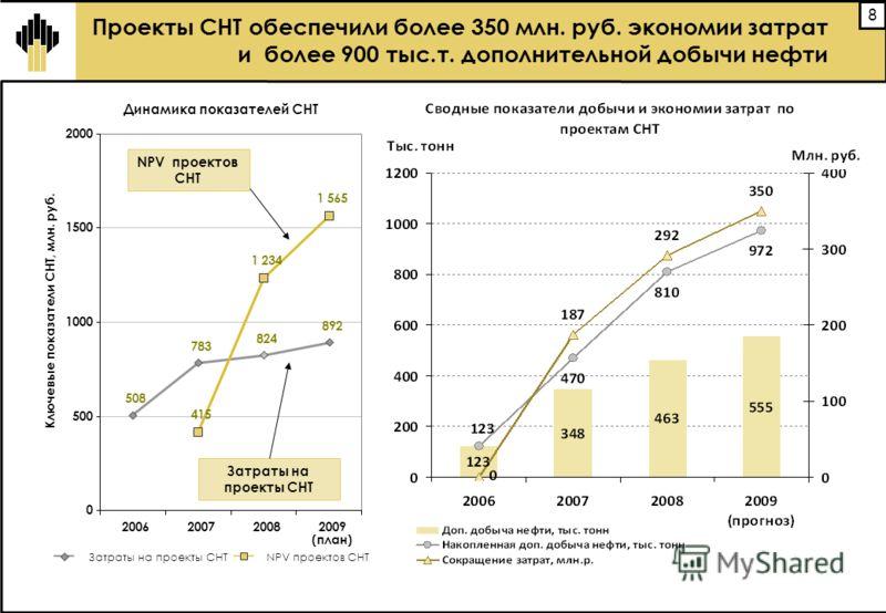 8 Проекты СНТ обеспечили более 350 млн. руб. экономии затрат и более 900 тыс.т. дополнительной добычи нефти Динамика показателей СНТ 508 783 824 892 415 1 234 1 565 0 500 1000 1500 2000 200620072008 2009 (план) Ключевые показатели СНТ, млн. руб. Затр
