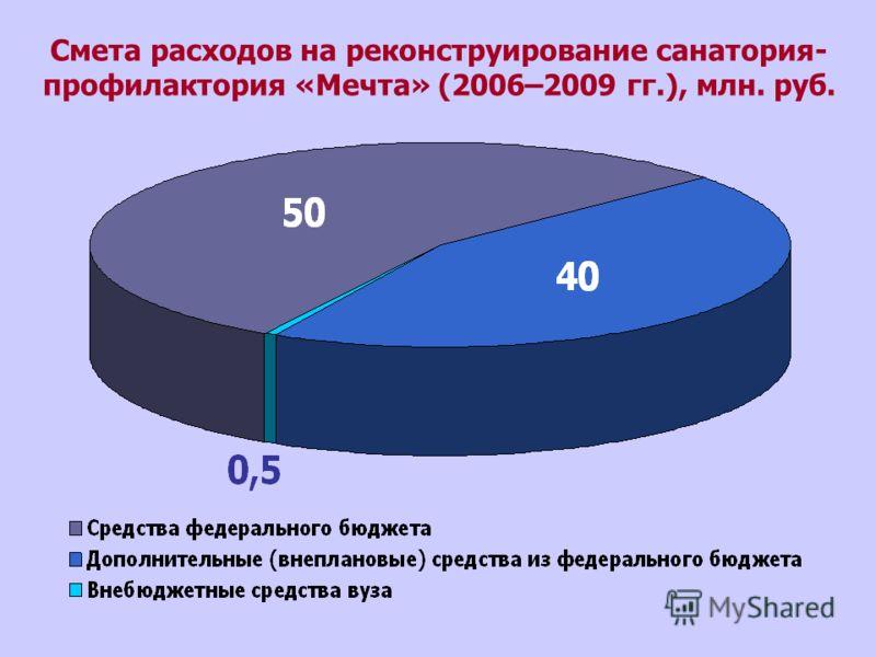 Смета расходов на реконструирование санатория- профилактория «Мечта» (2006–2009 гг.), млн. руб.