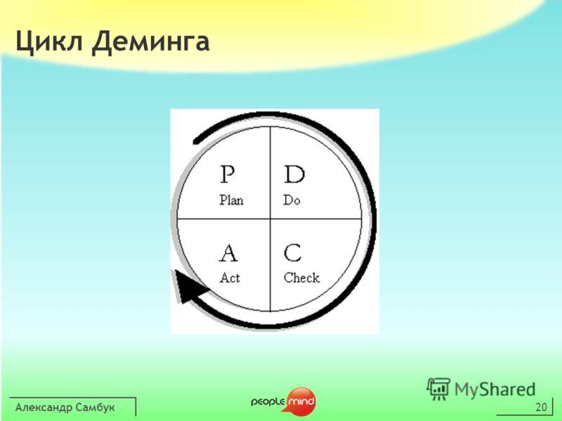 Александр Самбук20 Цикл Деминга