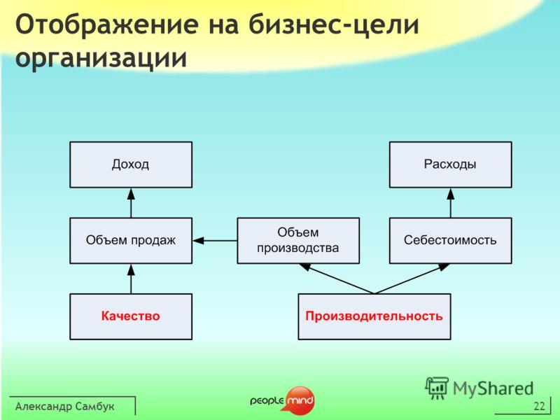 Александр Самбук22 Отображение на бизнес-цели организации