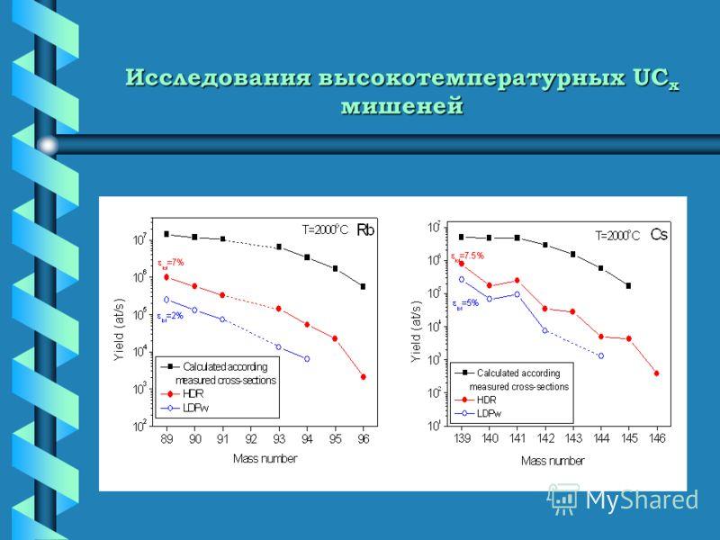 Исследования высокотемпературных UC x мишеней