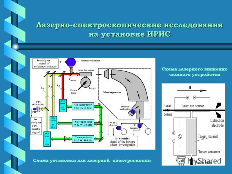 Лазерно-спектроскопические исследования на установке ИРИС Схема лазерного мишенно -ионного устройства Схема установки для лазерной спектроскопии