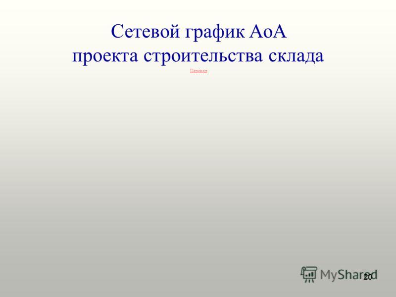 20 Сетевой график AoA проекта строительства склада Переход