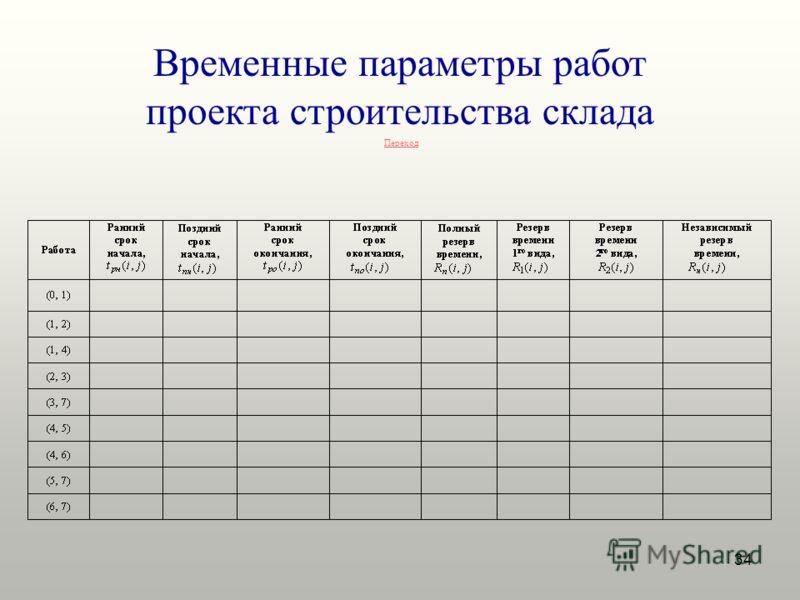 34 Временные параметры работ проекта строительства склада Переход