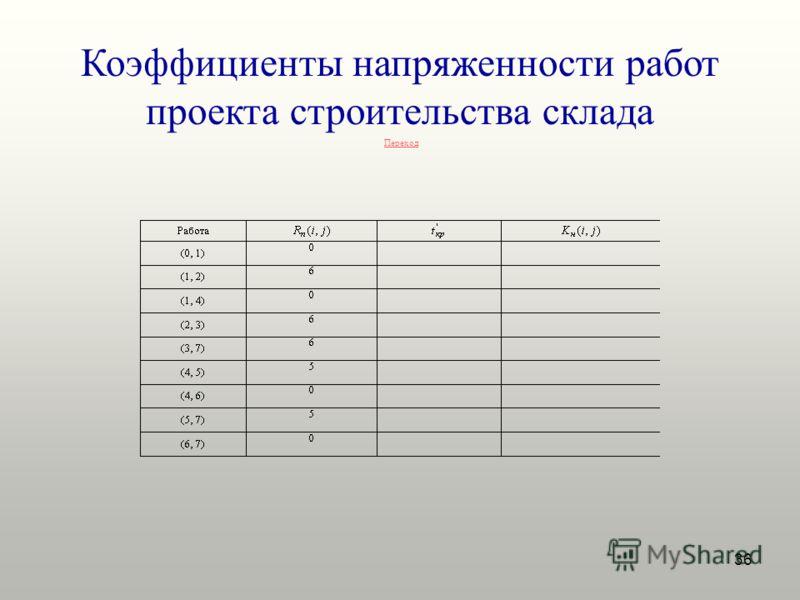 36 Коэффициенты напряженности работ проекта строительства склада Переход