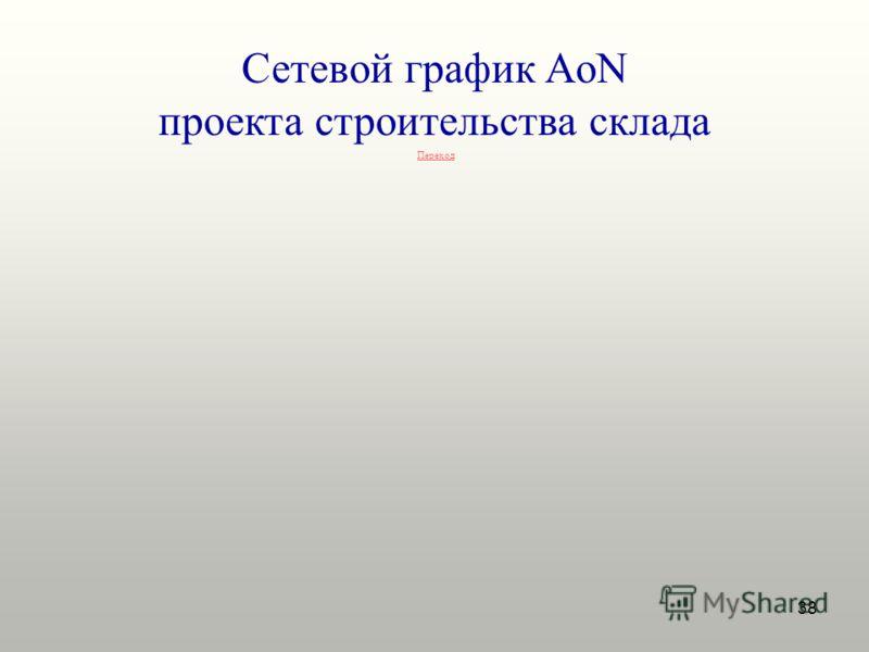 38 Сетевой график AoN проекта строительства склада Переход