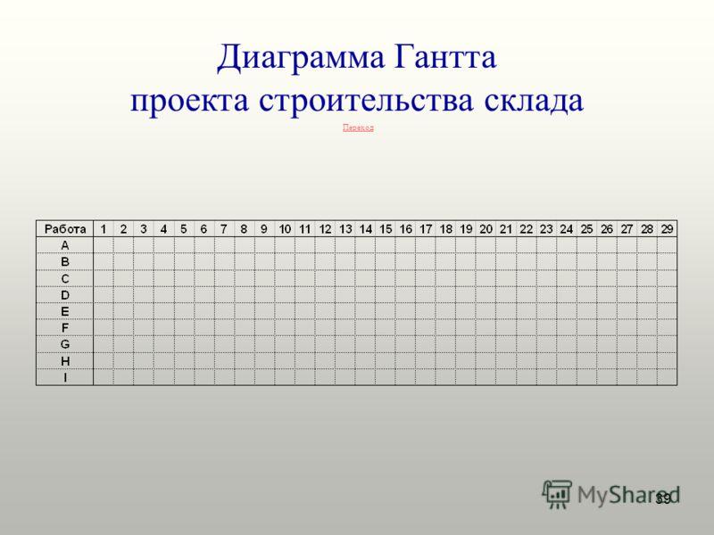 39 Диаграмма Гантта проекта строительства склада Переход