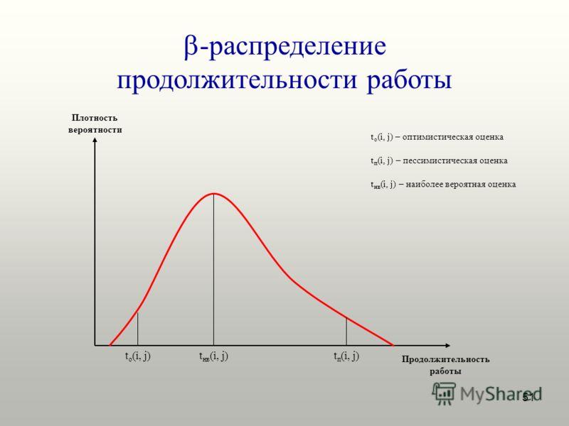 51 -распределение продолжительности работы Плотность вероятности Продолжительность работы t о (i, j)t нв (i, j)t п (i, j) t п (i, j) – пессимистическая оценка t нв (i, j) – наиболее вероятная оценка t о (i, j) – оптимистическая оценка