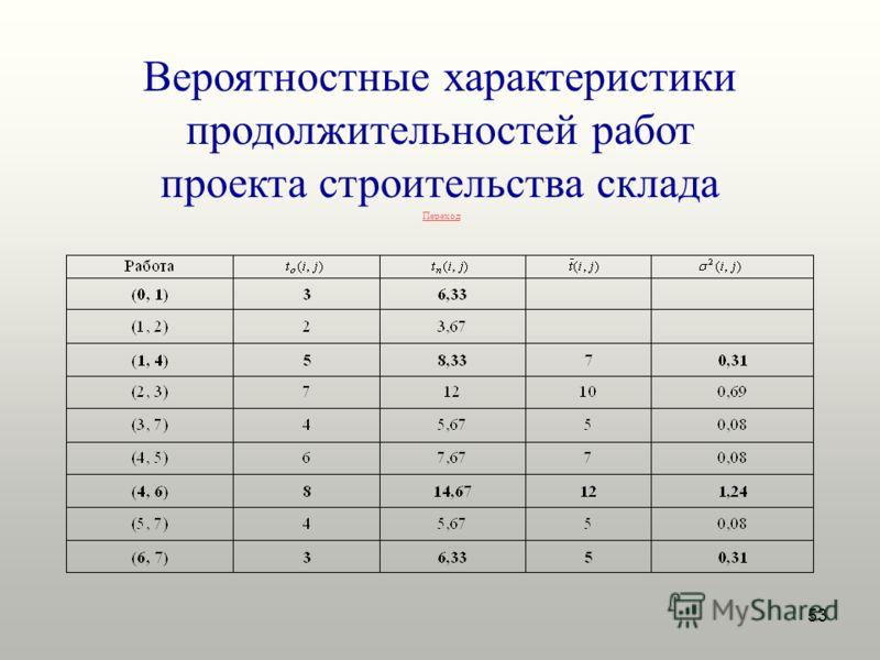53 Вероятностные характеристики продолжительностей работ проекта строительства склада Переход